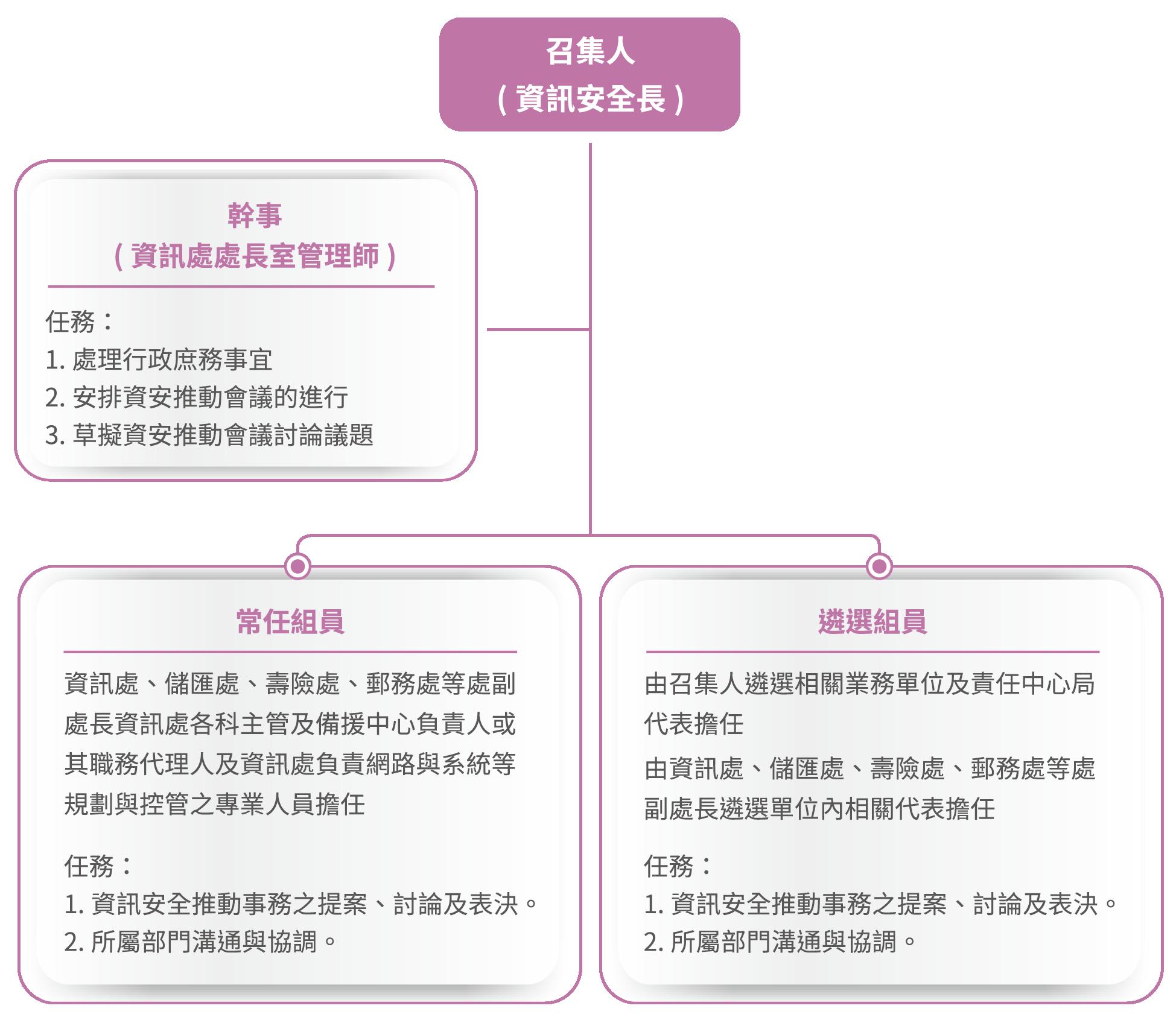 中華郵政資安推動小組組織架構