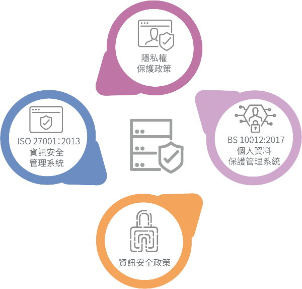 客戶隱私與資訊安全