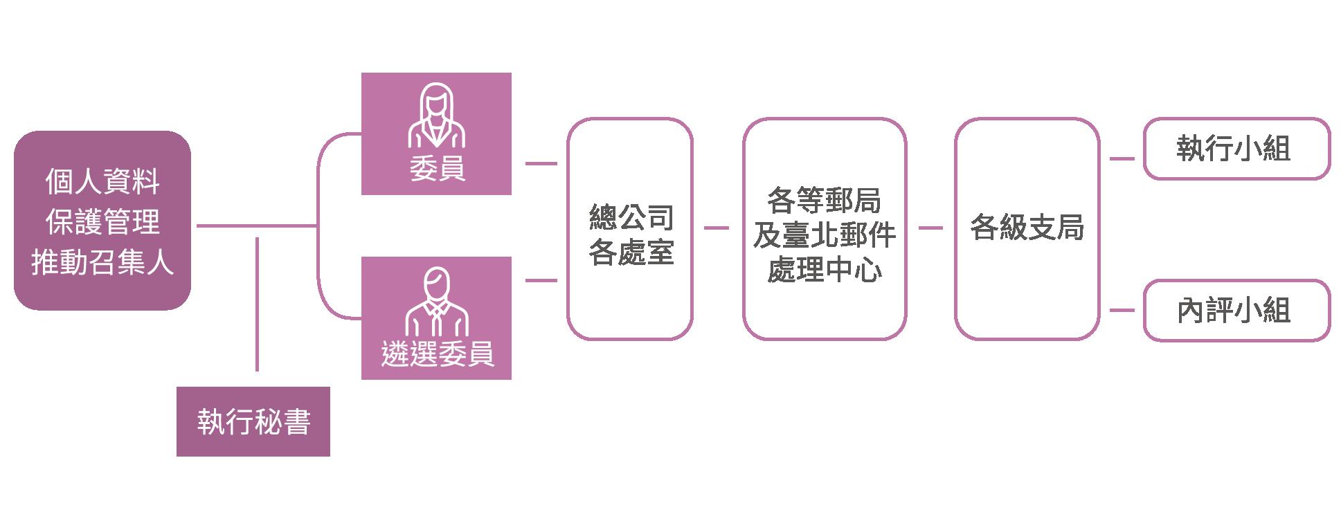 中華郵政資訊安全暨個人資料保護管理委員會