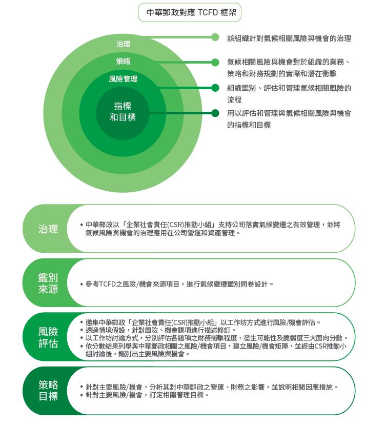 TCFD框架