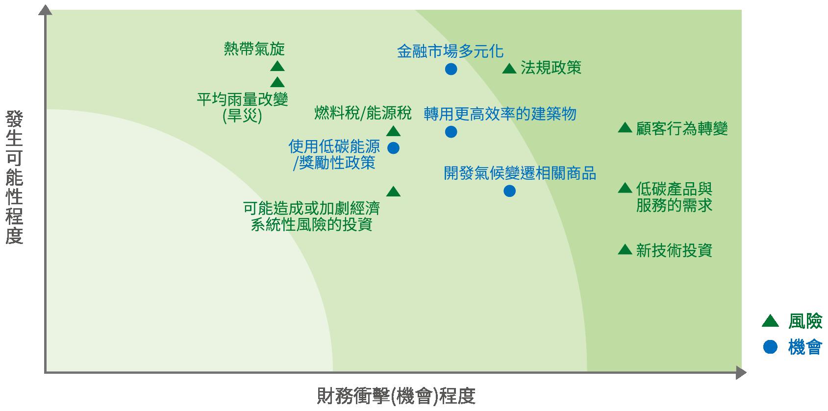 中華郵政氣候風險/ 機會矩陣