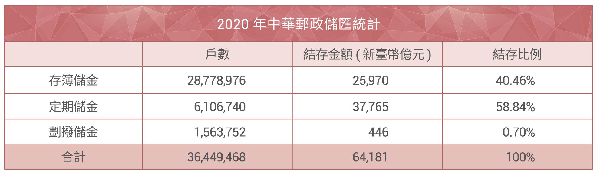 2020儲匯統計