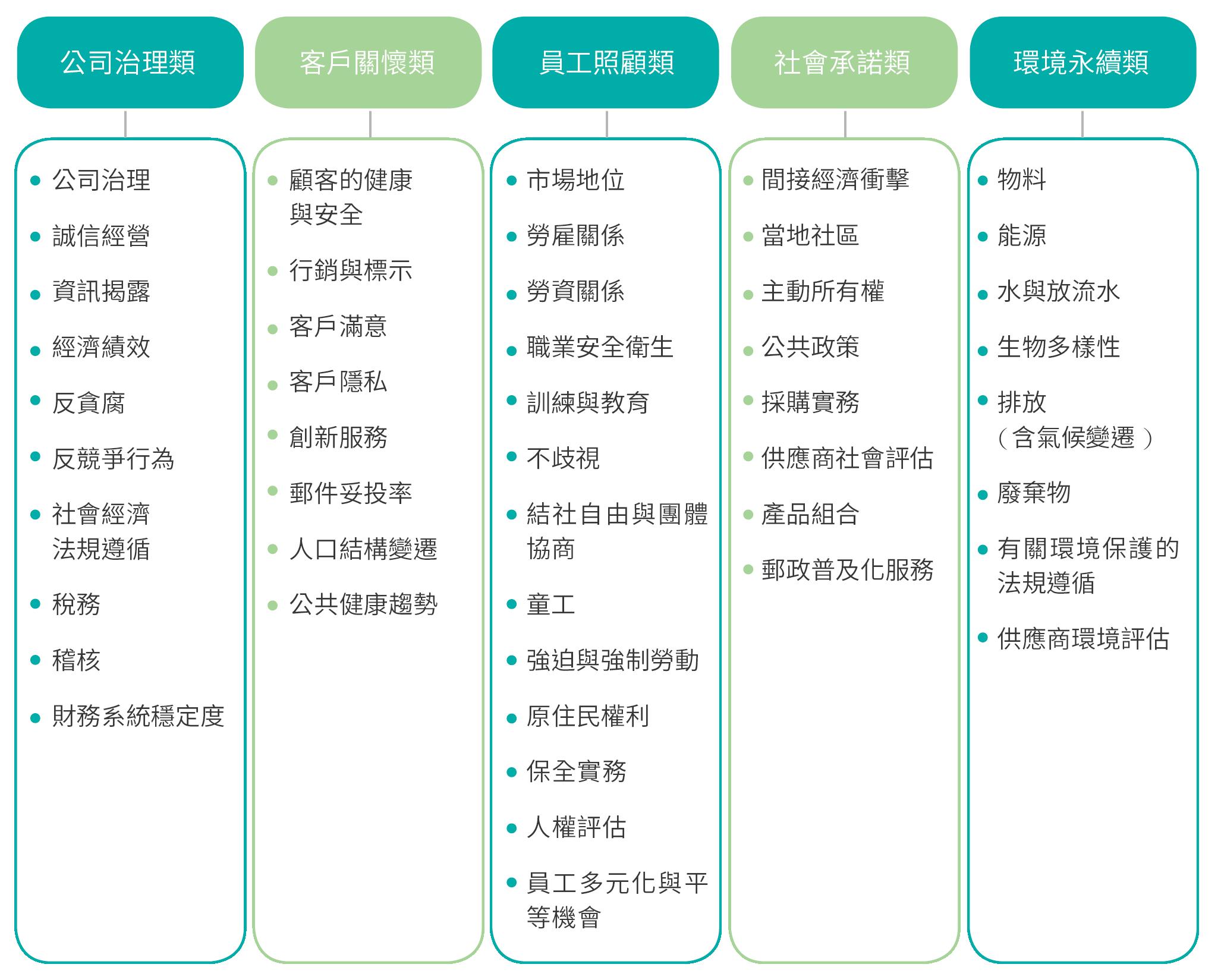 前述各類管道蒐集資訊後彙整出的47 個永續相關議題如下: