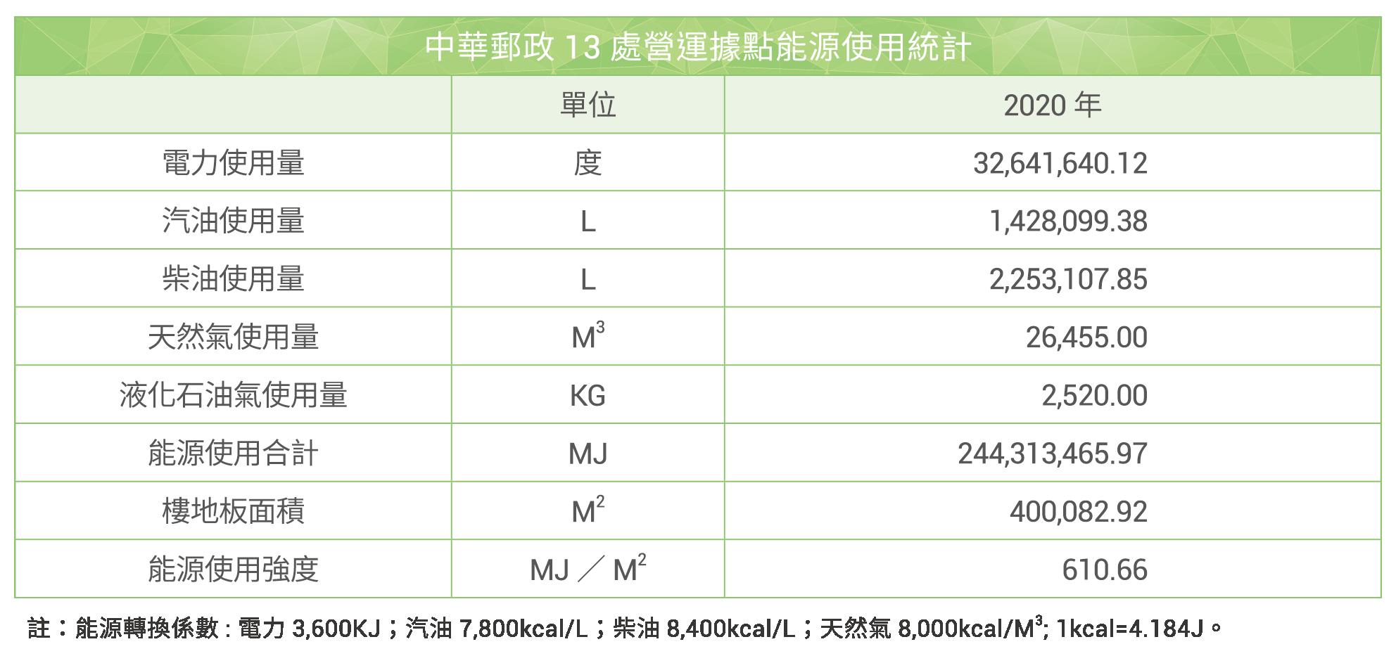 13處營運據點能源使用統計