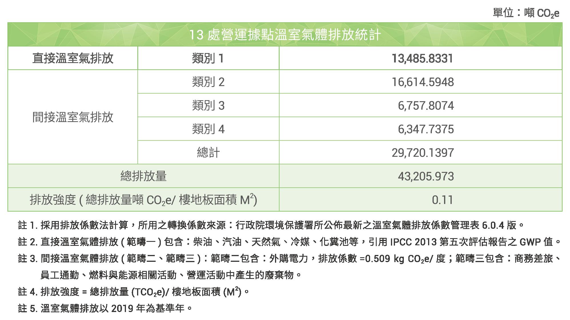 13 處營運據點溫室氣體排放統計