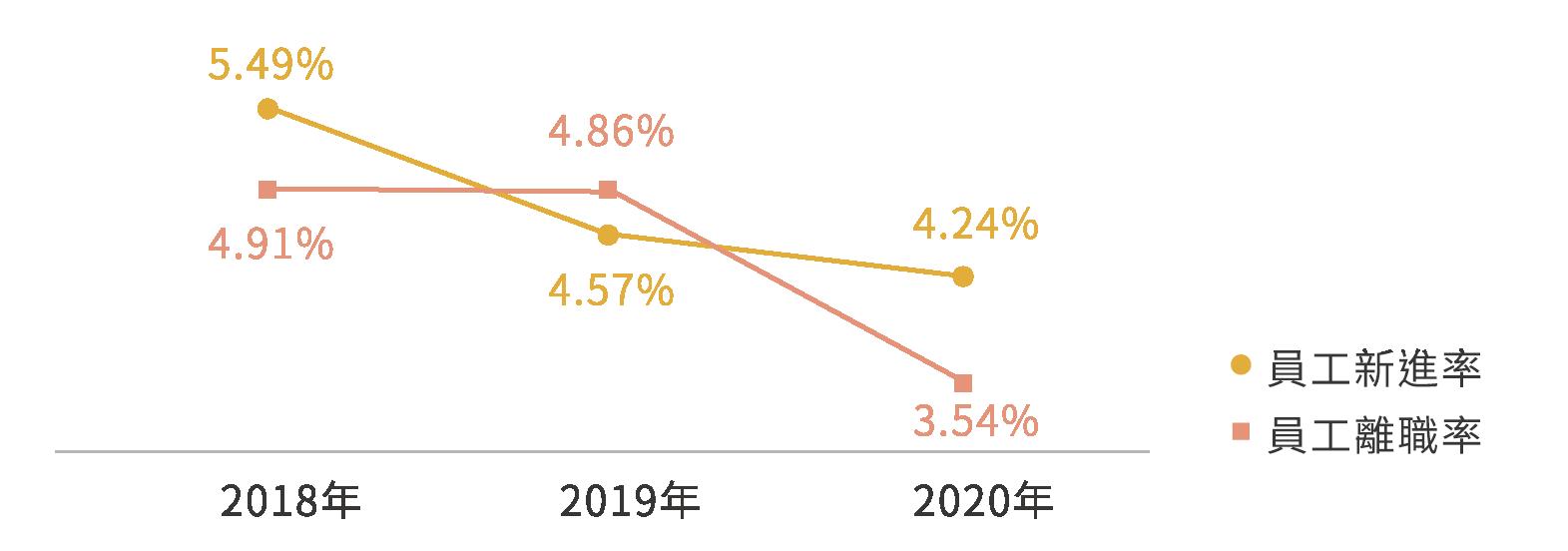 歷年新進率與離職率變化
