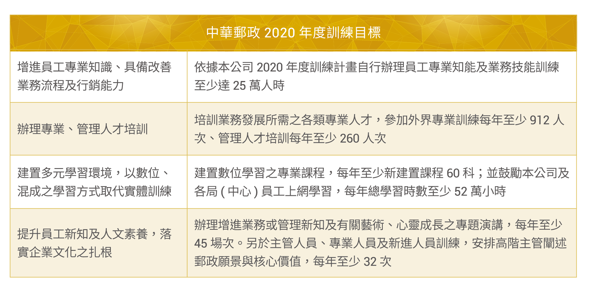 2020年度訓練目標