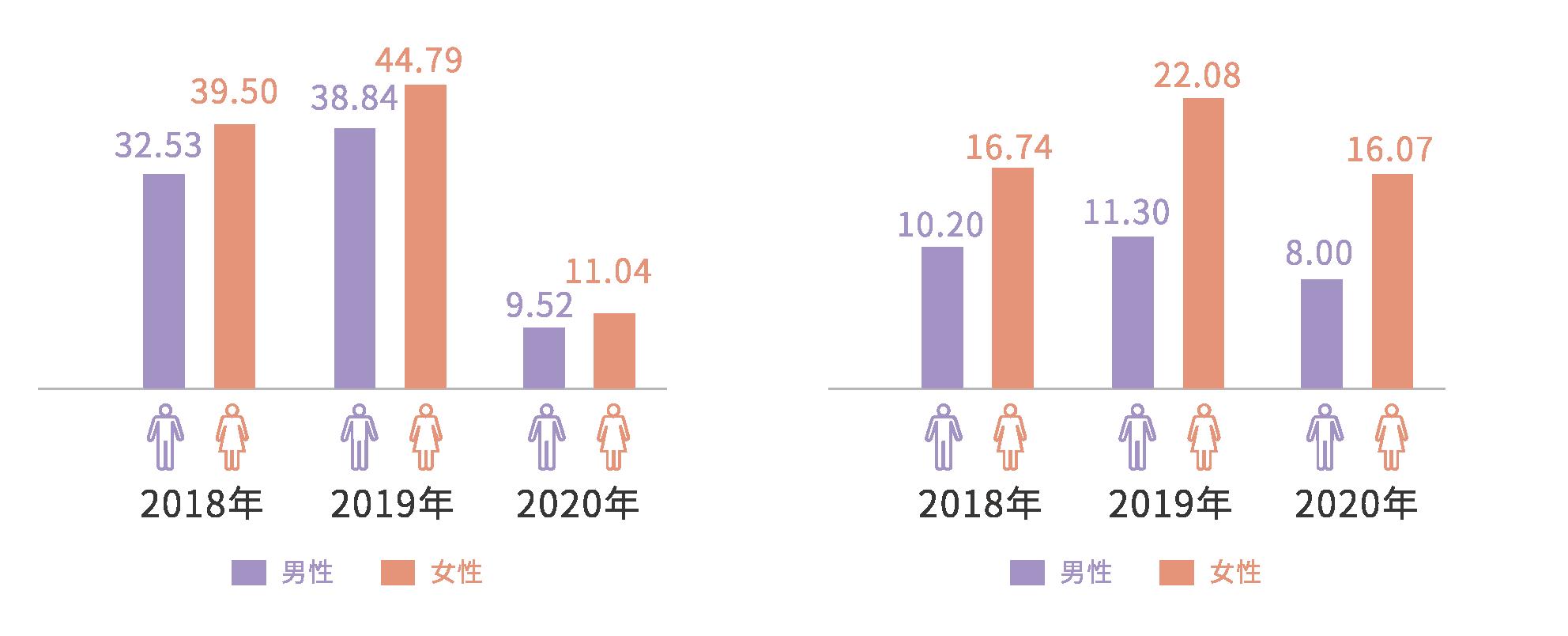 主管人員平均實體受訓時數(左圖)及非主管人員平均實體受訓時數(右圖)
