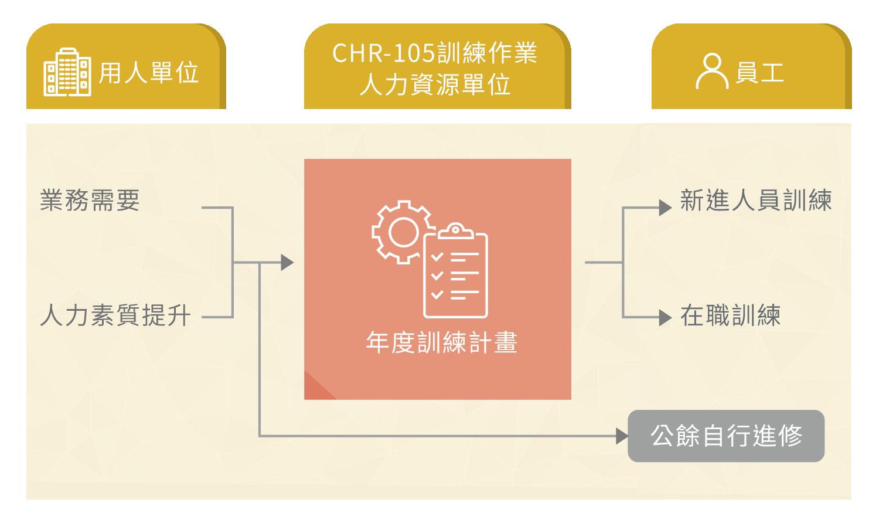 中華郵政訓練作業流程圖