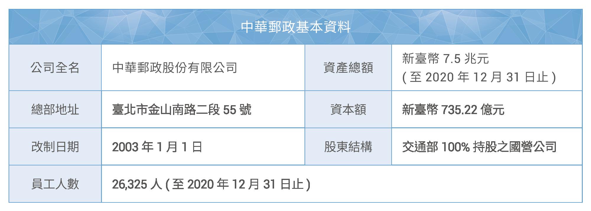 中華郵政基本資料