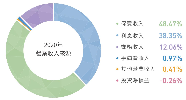 2020 年營業收入來源