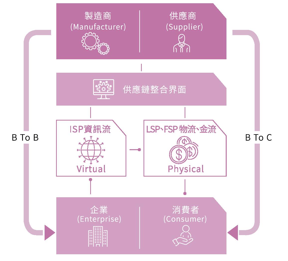 中華郵政價值鏈