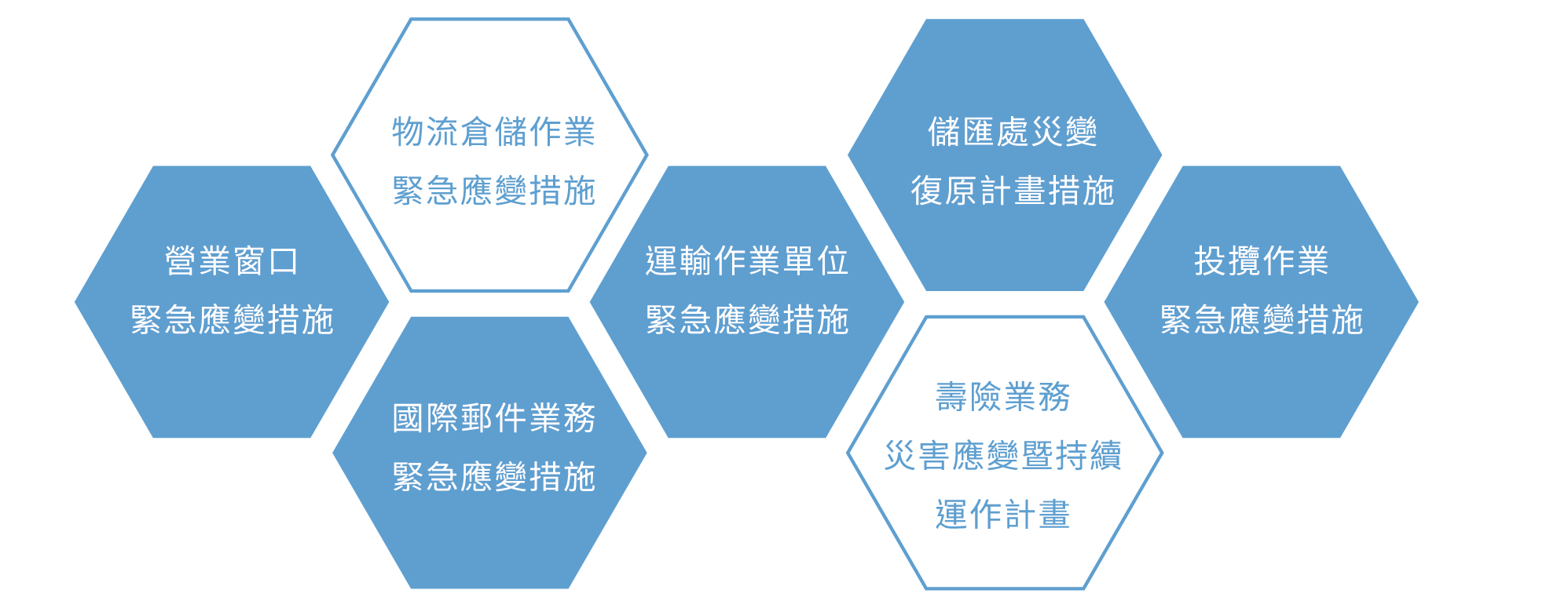 中華郵政緊急應變措施與災後復原計畫